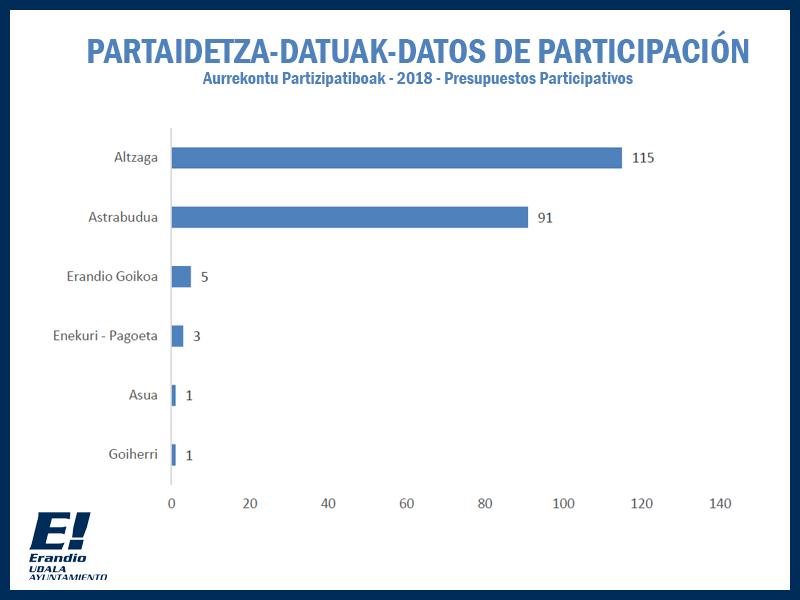 Aurrekontu Partizipatiboak - 2018 - Presupuestos Participativos